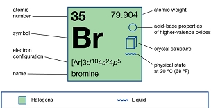 Bromide information and an ongoing list of bromide sources